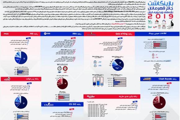 بازینگاشت جام قهرمانان بازیهای ویدیویی ایران ۲۰۱۹